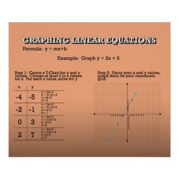 Graphing Linear Equations *UPDATED*