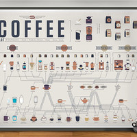 Pop Chart Lab  The Compendious Coffee Chart